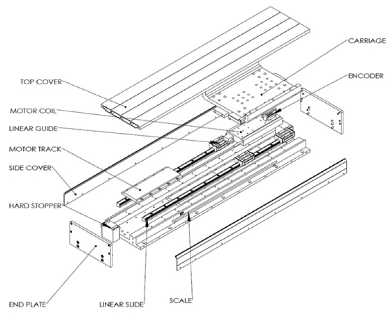 akribis dual guide linear motor modules  dgl