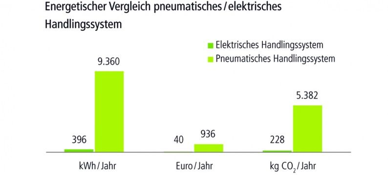 Comparison energy consumption of electric and pneumatic pick-and-place systems