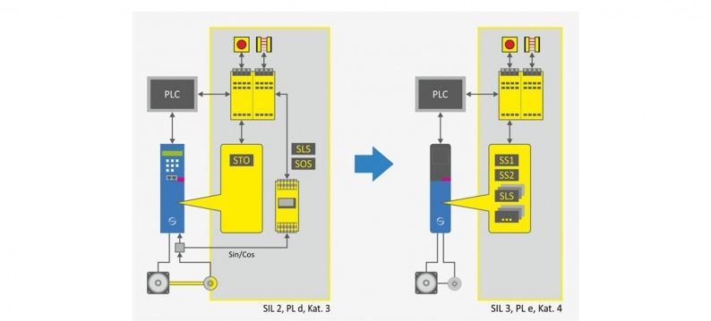 Safety technology SIL2 en SIL3 in Stober SD6 servo drive